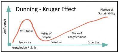 Grafico Dunning-Kruger